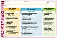 Surgical Safety Checklist Poster